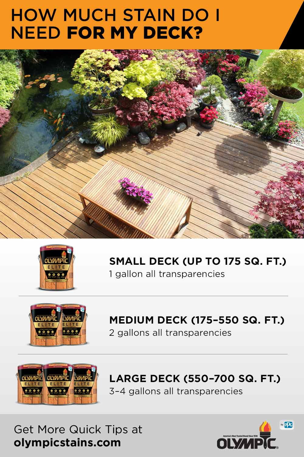 How Much Stain Do I Need For My Deck